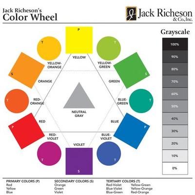 "Richeson Color Wheel, 7"" x 7"" (30 Pack)"